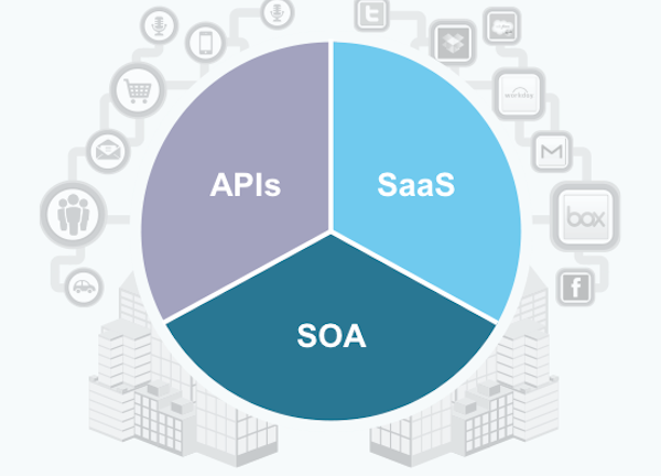MuleSoft yesterday unveiled new data integration features for its Anypoint Platform