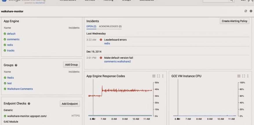 Google Cloud Monitoring39s top level console view