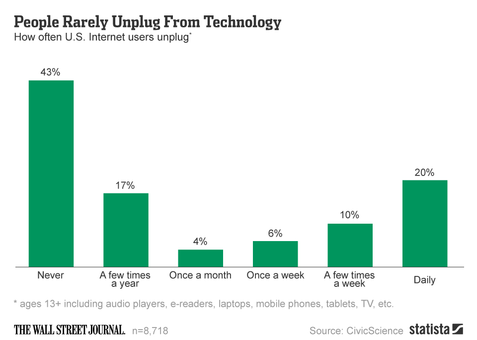 Infographic: People Rarely Unplug From Technology | Statista