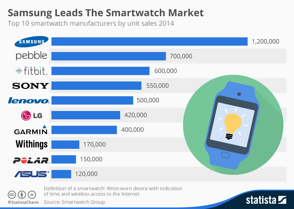 Infographic: Samsung Leads The Smartwatch Market | Statista