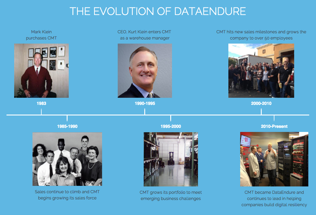 DataEndure's company timeline demonstrates how companies must adapt to changing markets to stay relevant.