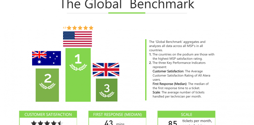 Atera Releases First Report From Benchmark Business Intelligence Tool