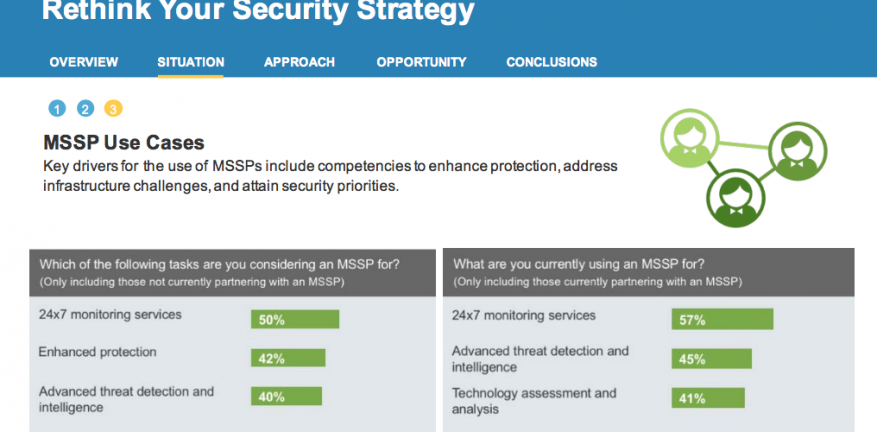 Enterprise Customers Turning in Droves to Managed Security