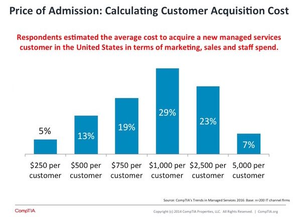 Price of Admission Calculating Customer Acquisition Costs CompTIA