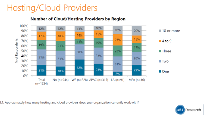 Chart showing number of cloud/hosting providers by region from 451 Ressearch