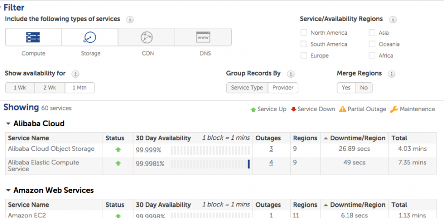 Cloud Outages  All Providers Arent Created Equal
