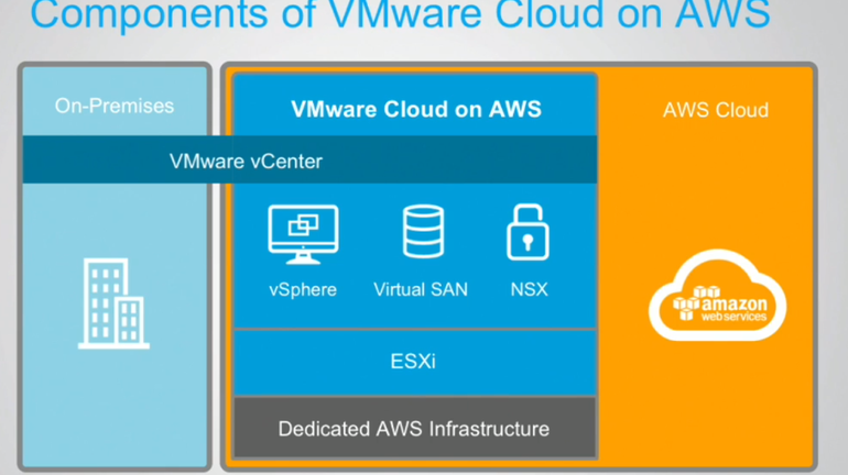 What Does AWS and VMware Alliance Mean for MSPs