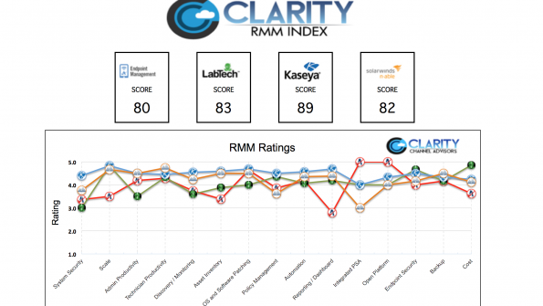 RMM Solutions A Pricing Comparison