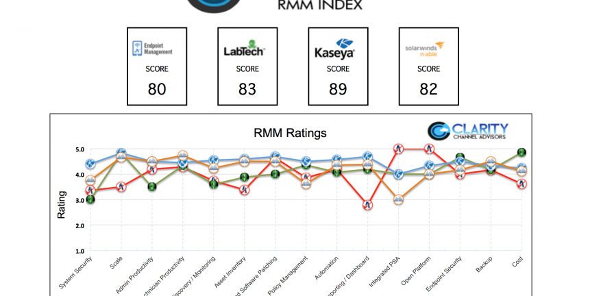 Which is the best Remote Monitoring and Management RMM Tool for MSPs