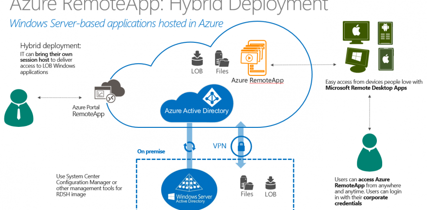 Beta of Replacement to Microsoft Azure RemoteApp Due Soon