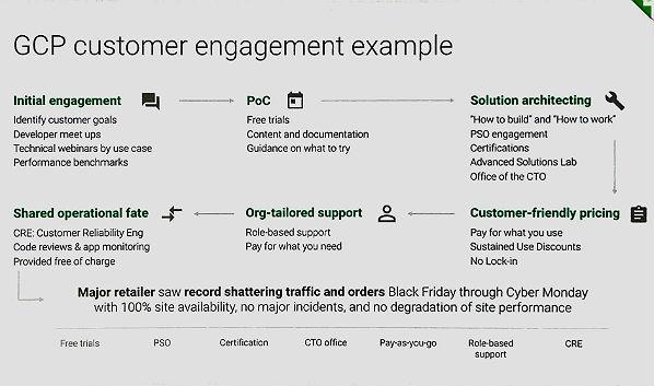 Google Cloud Next '17: Customer Engagement
