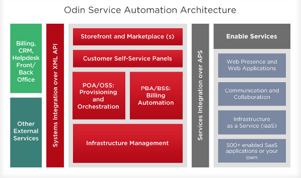 July's New Services: Ingram Micro's New Odin Functionality