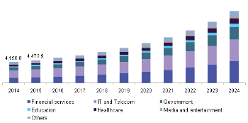 Global cloud security market, by application, 2014- 2024 (USD Million) - Grand View Research