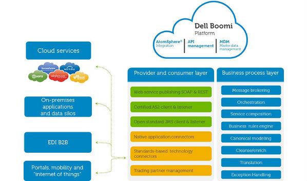 New Services Roundup: Dell Boomi