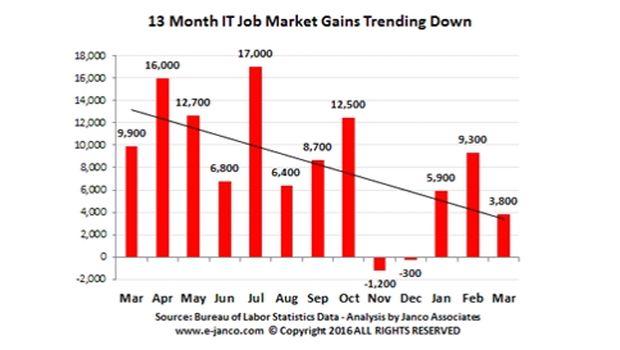 Janco job growth