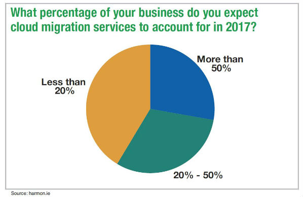 A Partner's Guide to Office 365 Migrations: The Cloud Movement Is On
