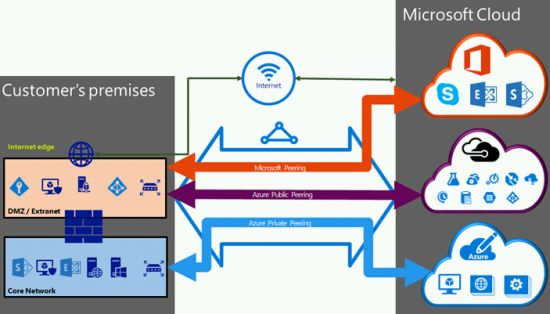 The What  Where  Who  How  U2014 And Why Of Azure Expressroute  U2013 Channel Partners