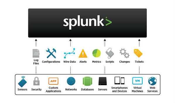 New Services: Splunk