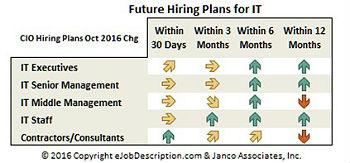 Future Hiring plans