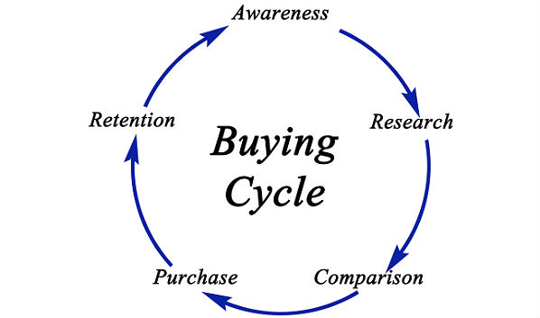 2017 Channel Predictions: Get Ahead of the Buying Cycle