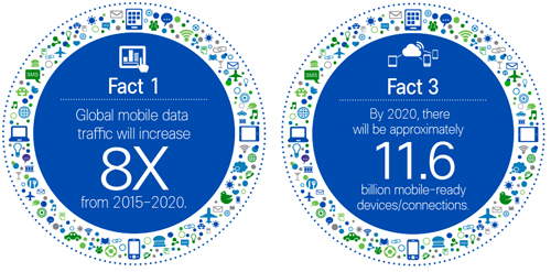 Source: Global Mobile Data Traffic Forecast for 2015 to 2020