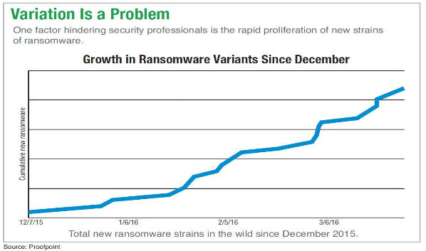 Ransomware: More Sophisticated Attacks