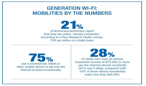 Wi-Fi: Mobility By the Numbers