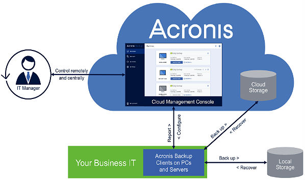July's New Services: Avant's Acronis Backup Cloud Distribution