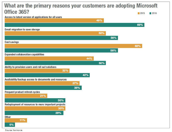 A Partner's Guide to Office 365 Migrations: Reasons for Office 365 Adoption