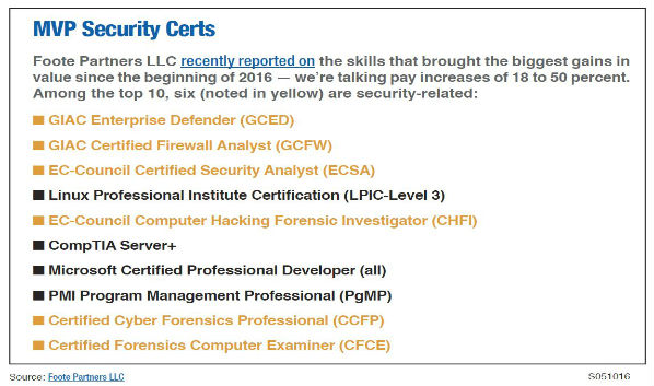 Winning the Cybersecurity War: Certifications