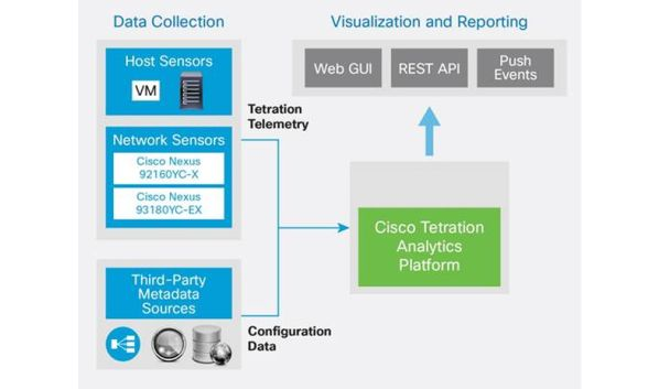 New Services Roundup: Cisco's Tetration Analytics Platform
