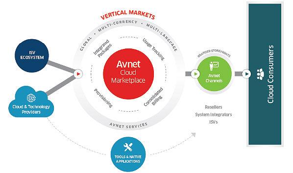 Channel Program Changes: Avnet