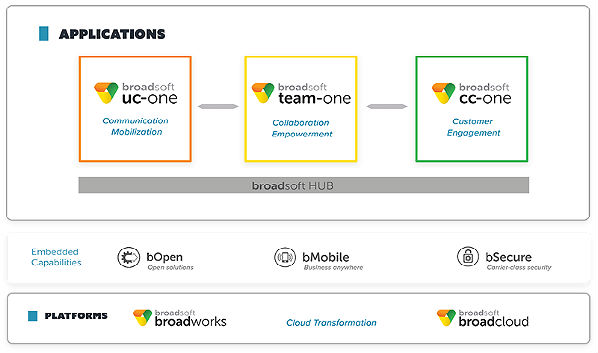 New Services Roundup: BroadSoft