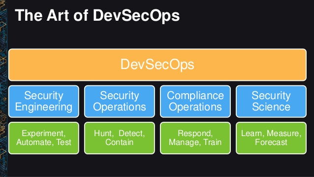 DevSecOps Machine Learning and Beyond How IT Security is Changing