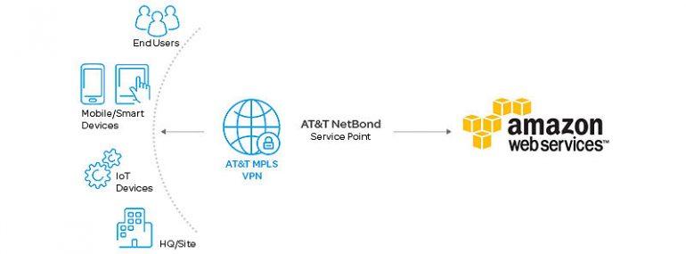 AT&T NetBond AWS