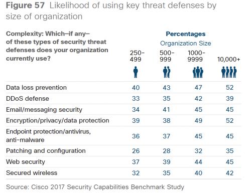 Cisco threat defenses graphic