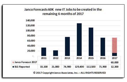 Janco 2017 Jobs Forecast