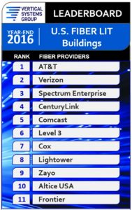 AT&T leads in the number of fiber connections in the U.S.