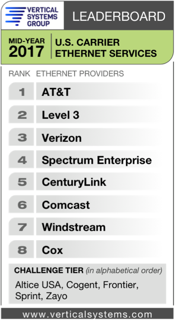 Vertical Systems Group's Mid-Year 2017 Carrier Ethernet Leaderboard