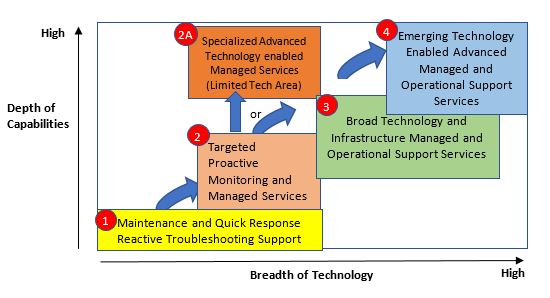 Managed Services Evolution Path