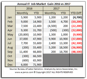 Janco IT Job Market