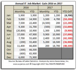 Janco IT Job Market
