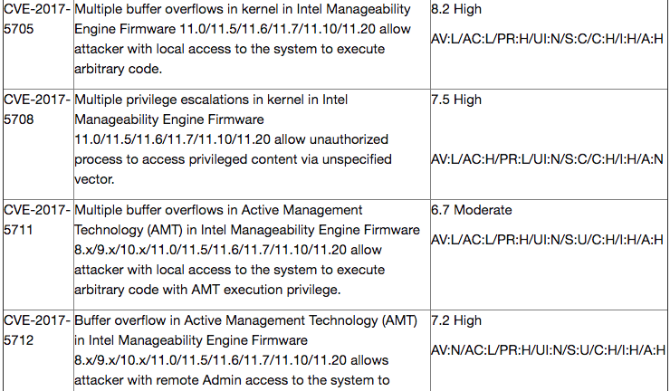 Critical Vulnerability Grid from Intel Processor Alert