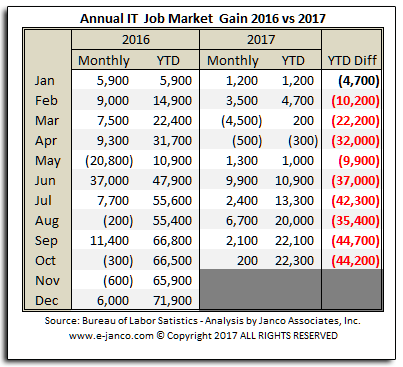 Janco IT Job chart