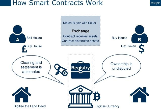 Blockchain Smart Contract Diagram