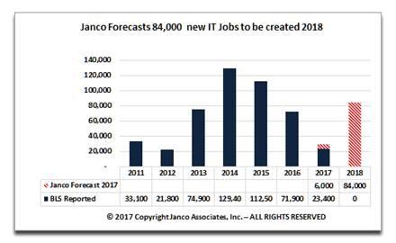 IT jobs Janco