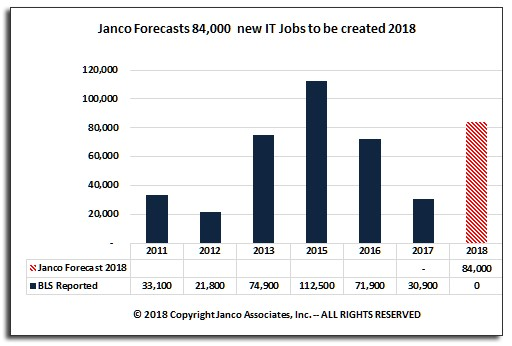 Source: Janco Associates