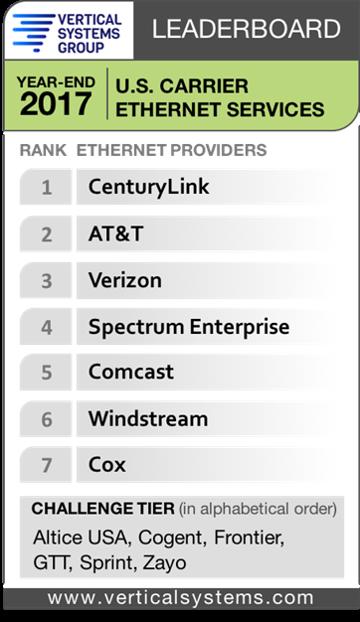 VSG US Ethernet Leaderboard 2018
