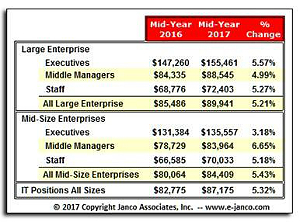 IT Hiring and Salaries