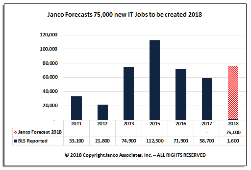 Janco Job Forecast March 2018